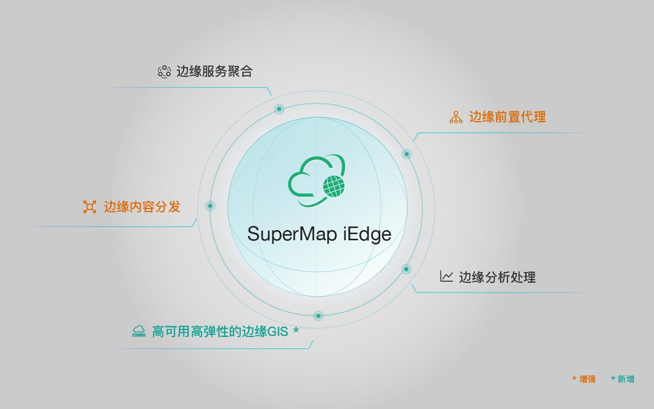 SuperMap iEdge - GIS 边缘软件平台