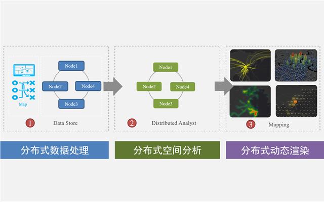 分布式GIS技术体系